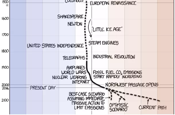 Average Earth Temperature from 1500 Year Ago to Today (XKCD)Average Earth Temperature from 1500 Year Ago to Today (XKCD)