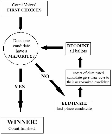 Instant Runoff Voting Diagram