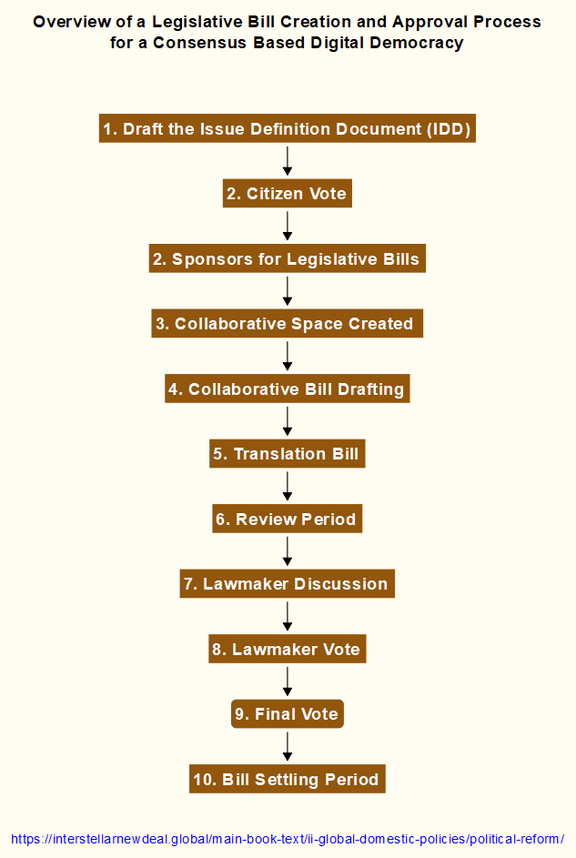 Legislative Process for a Consensus Based Digital Democracy