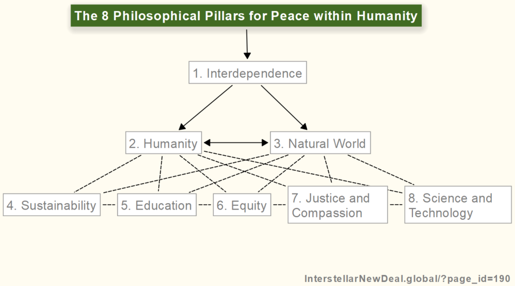 Map of the 8 Philosophical Pillars of Peace