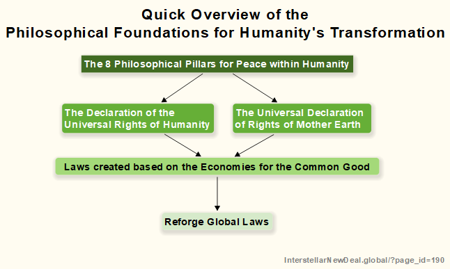 Overview of the Philosophical Foundations for Humanity's Transformation