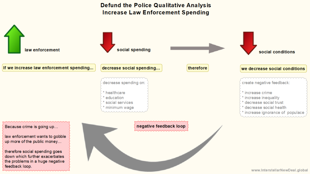 Qualitative Analysis of Law Enforcement Spending on Social Spending - If we increase law enforcement therefore social spending decreases which results in a decreases in the quality of social conditions, therefore we we want to spend more o law enforcement to combat the increase crime.