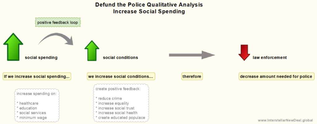 Qualitative Analysis of Social Spending on Law Enforcement Spending - If we increase social spending then that increases the quality of social conditions therefore we do NOT need as much spent o law enforcement.